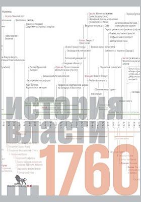Источники социальной власти: монография : в 4 т. Том 1. История власти от истоков до 1760 года н. э